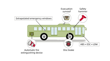 "Implementation of 7 major upgrades in ""Technical Conditions for Operating Passenger Bus Safety"""